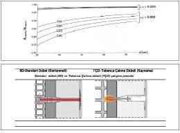 Geleneksel Mantolama Dübellerinin Yapı  Statiği Üzerinde Olumsuz Etkileri Hakkında...
